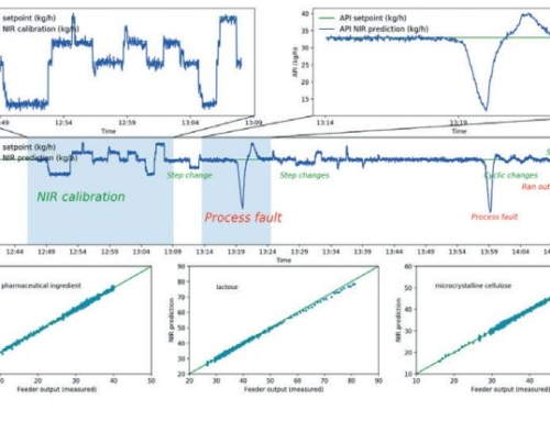 Next generation quality control in future pharmaceutical processes