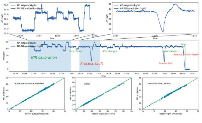 Next generation quality control in future pharma processes with Spectral Engines 2